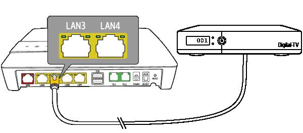 4. Anslut digitalboxen